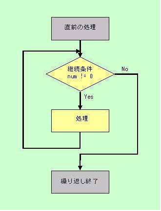 もう一度基礎からc言語 第8回 制御構造と変数 4 forとwhileによる