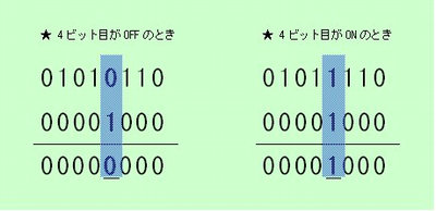 図2:ビット単位の論理積では ...